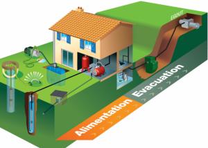 Fonctionnement Pompe de relevage eaux chargees et usees