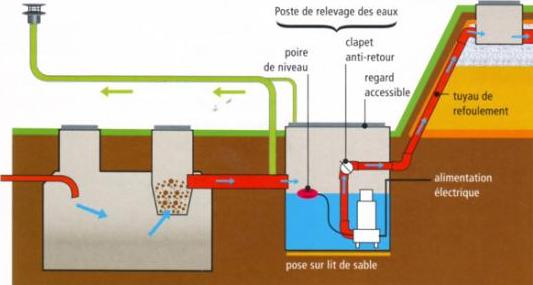 Installation pompe de relevage